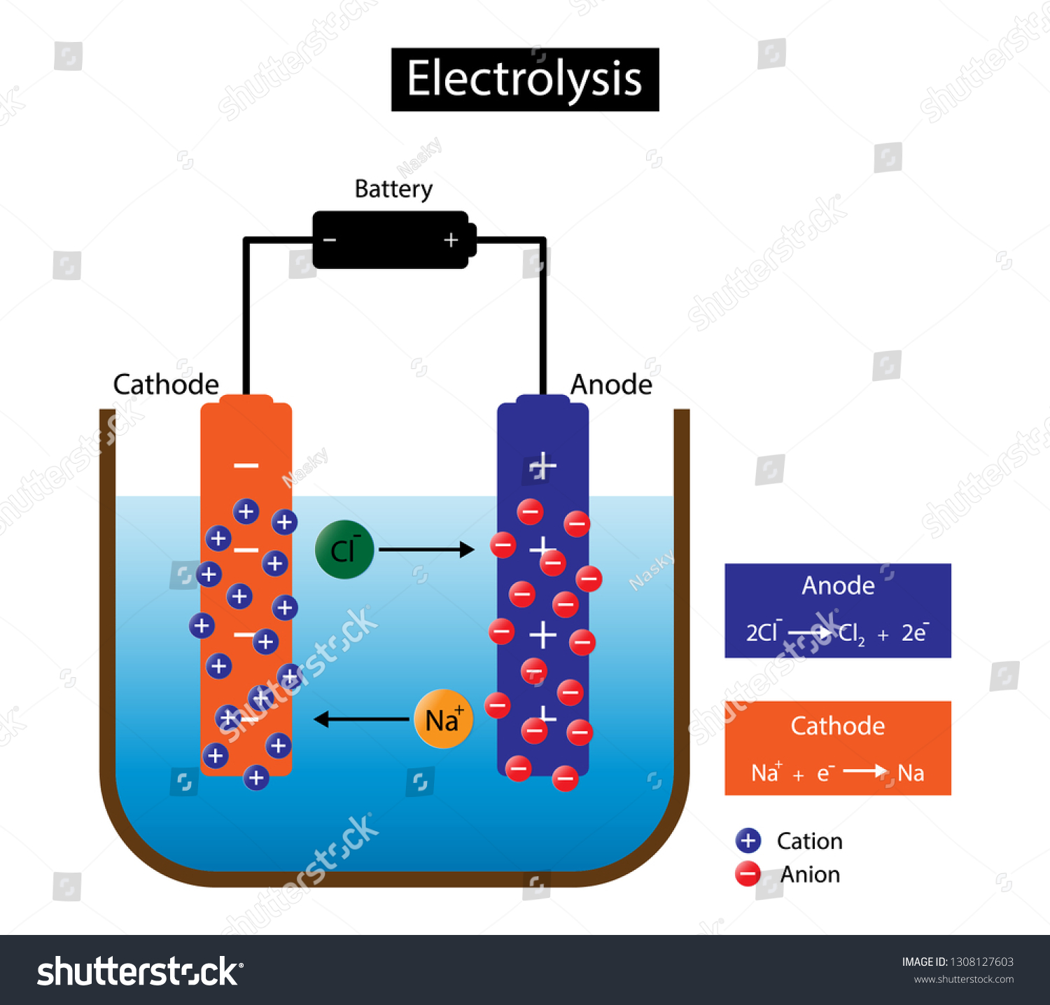 Illustration Chemistry Ionic Theory Electrolysis Chemical Stock