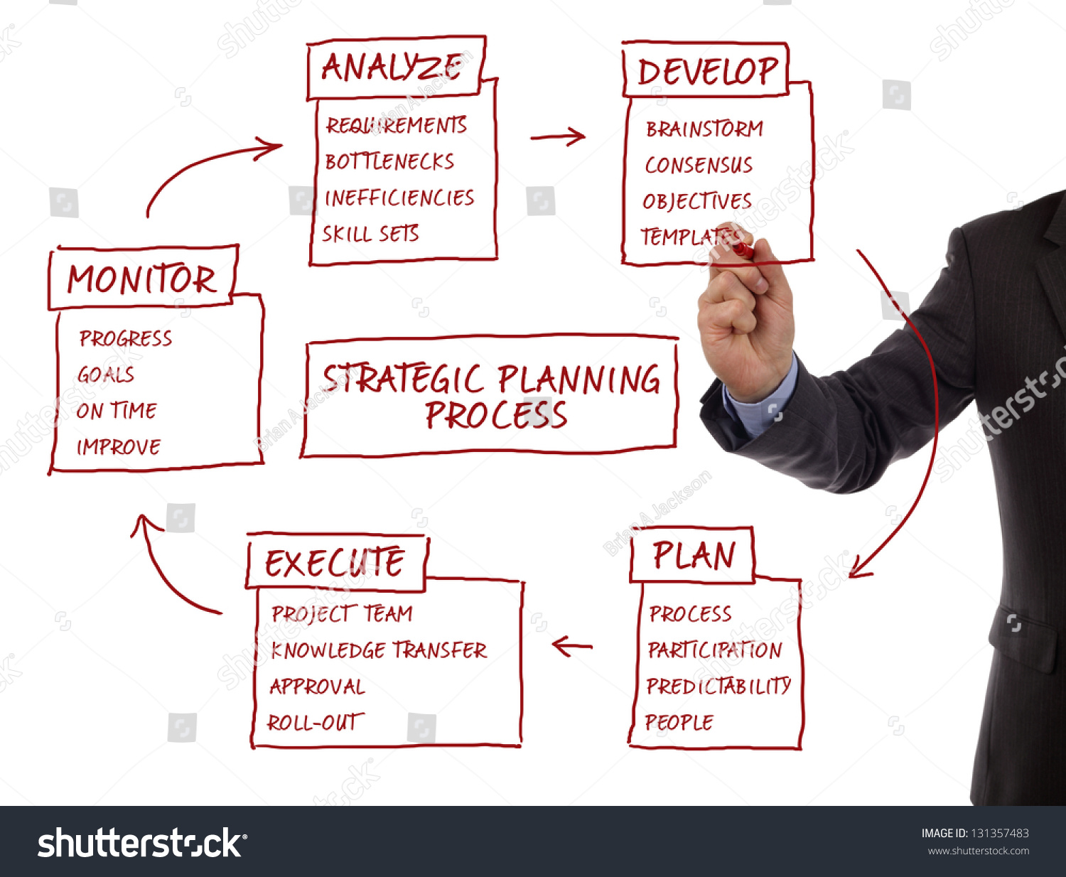 Strategy management planning process flow chart showing key business terms  analyze, develop, plan,