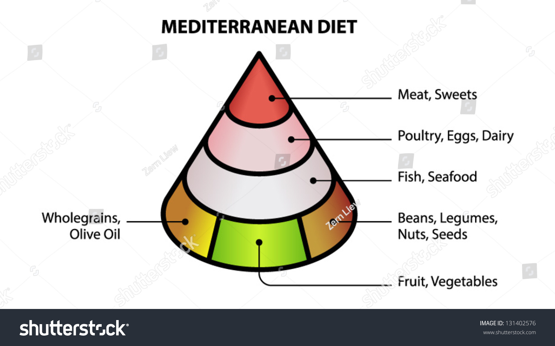 Simple Food Pyramid Mediterranean Diet Stock Vektorgrafik