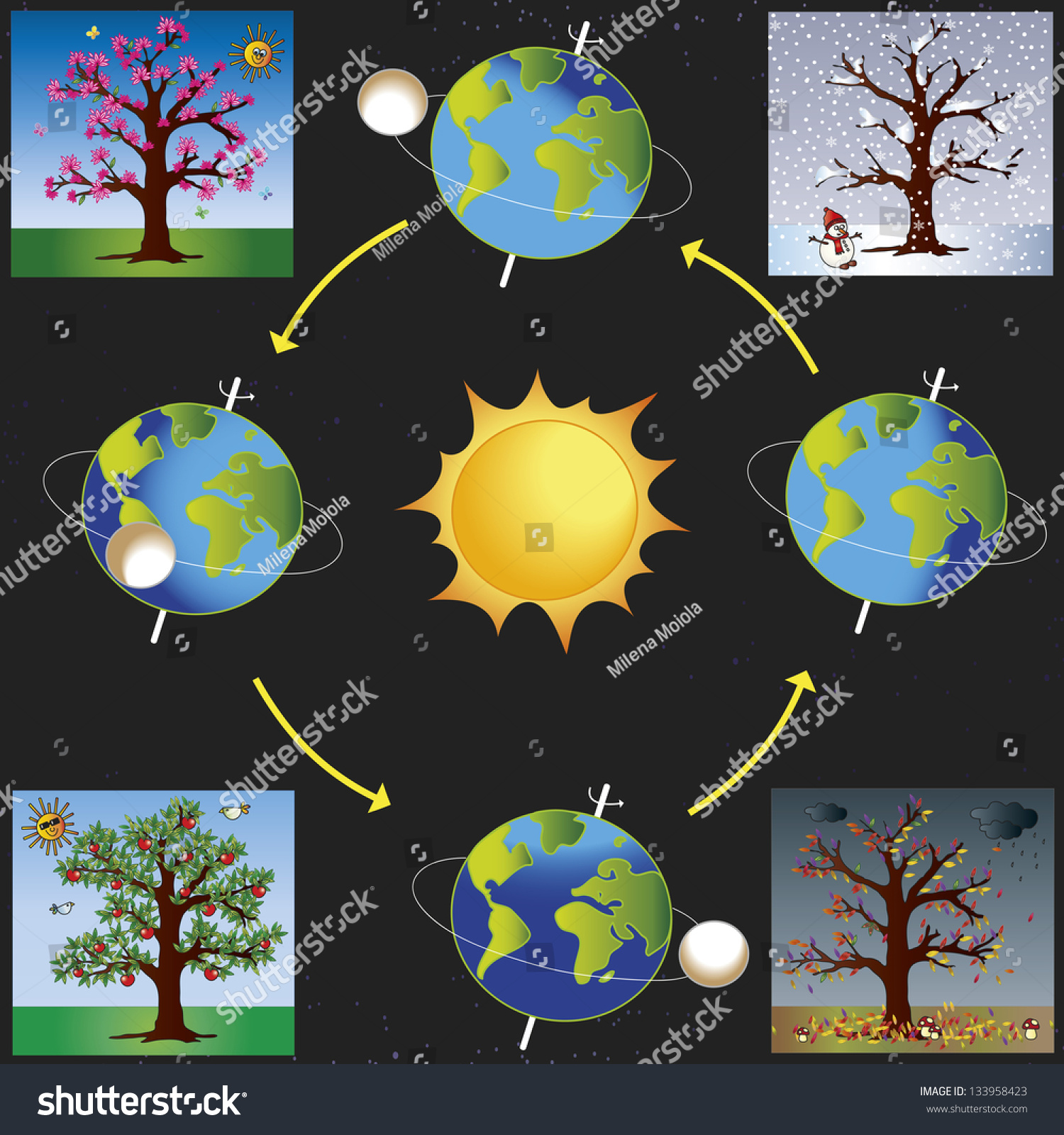 The Earth Revolves around Sun Clip Art