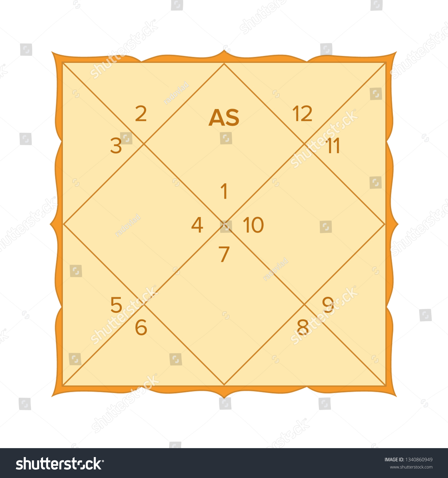 Vedic Astrology Birth Chart Template Northern Stock Vector ...