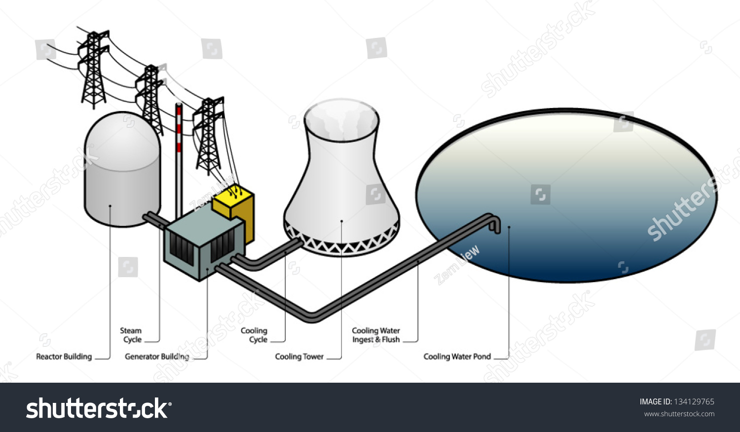 Diagram Nuclear Power Plant Stock Vector Royalty Free 134129765 Cycle Of A
