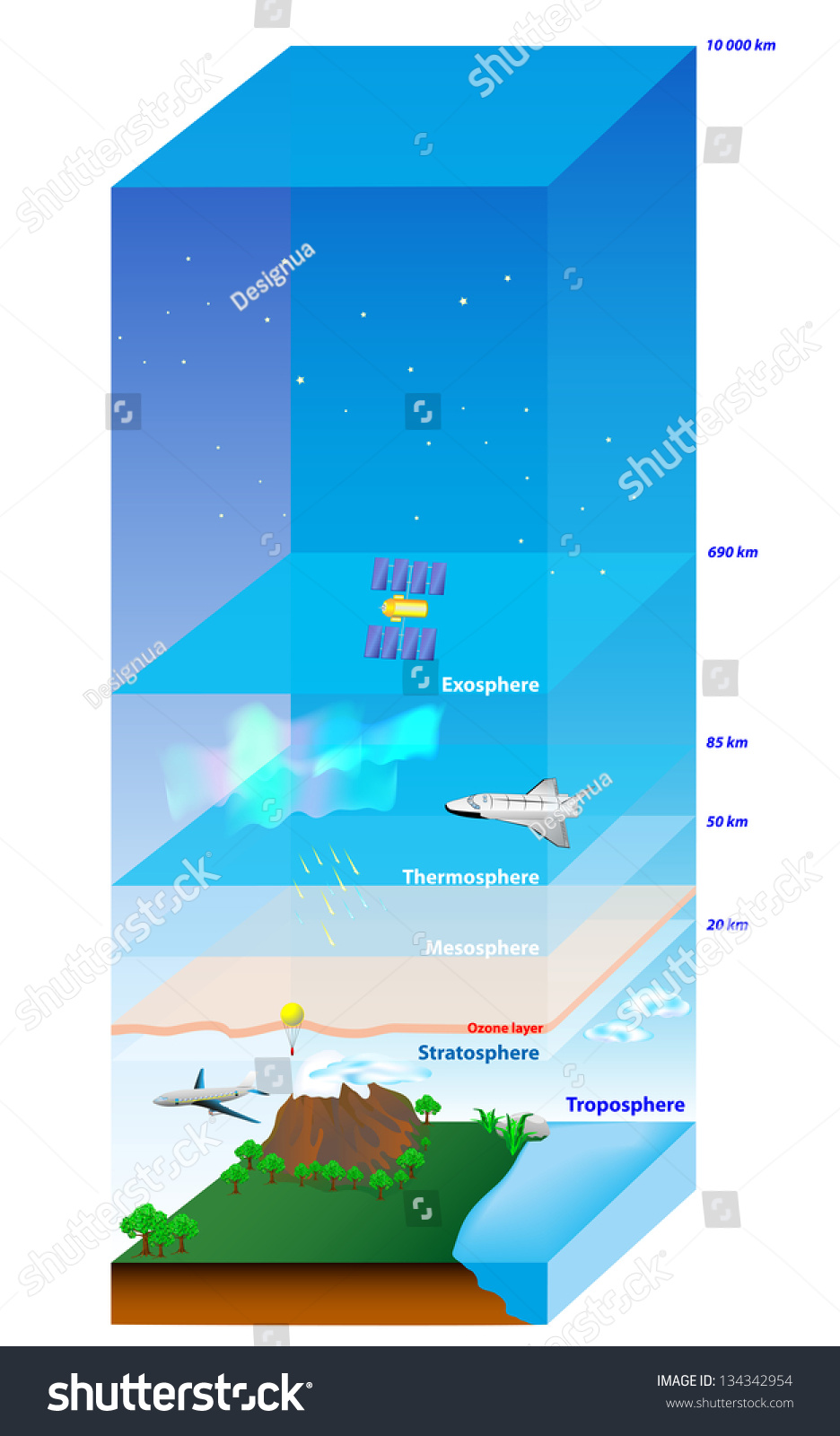 atmosphere of earth layer vector diagram 134342954 shutterstock : diagram of atmosphere - findchart.co