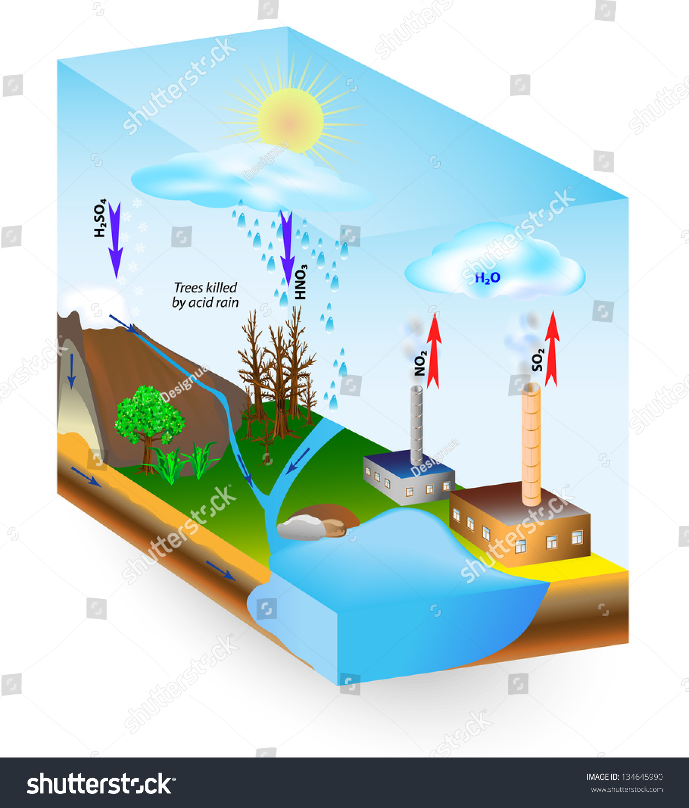 acid rain is caused by emissions of sulfur dioxide and nitrogen oxide,  which react with the water molecules in the atmosphere to produce acids   low ph