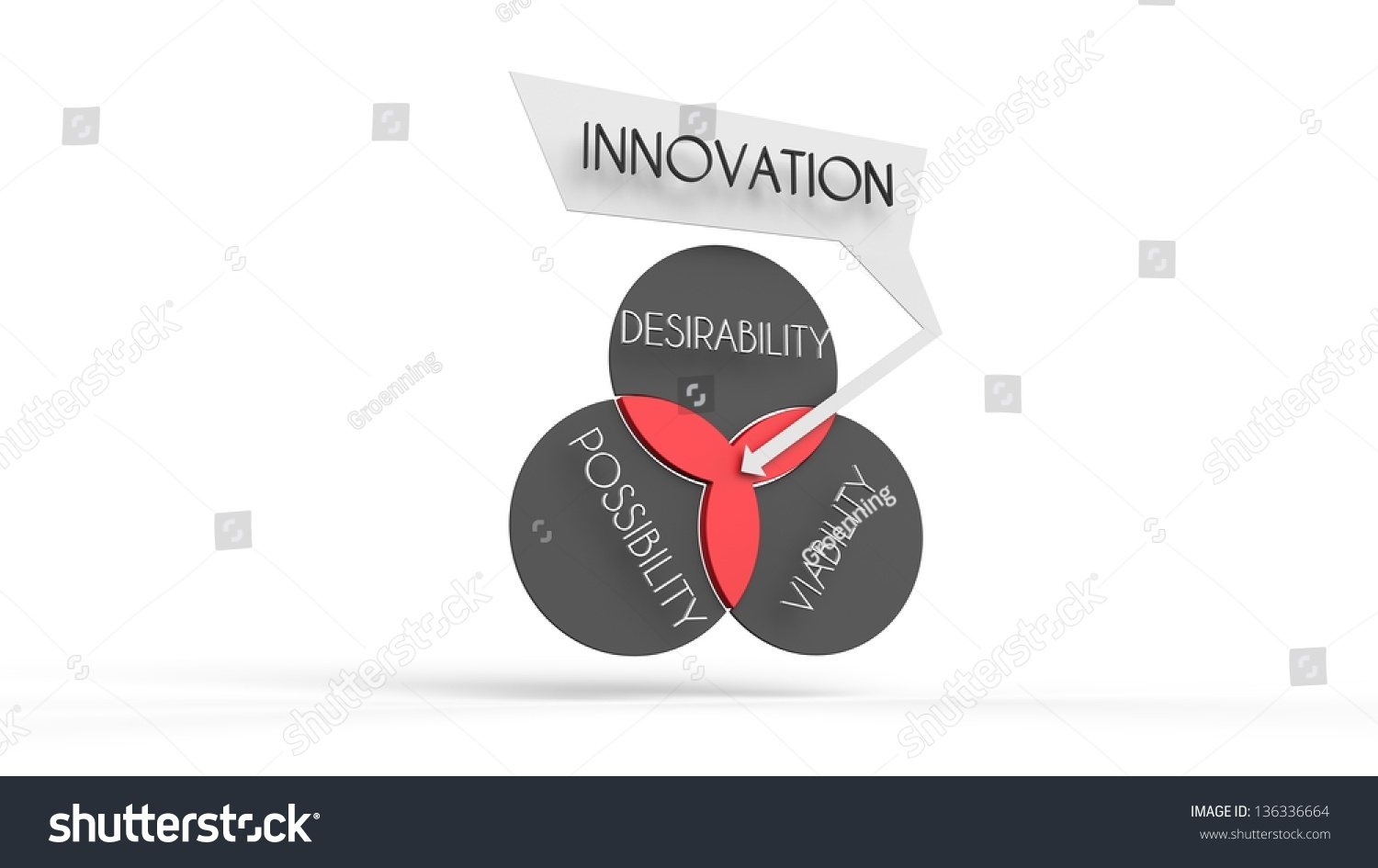This venn diagram illustration how innovation stock illustration this is a venn diagram illustration of how innovation is largely defined pooptronica
