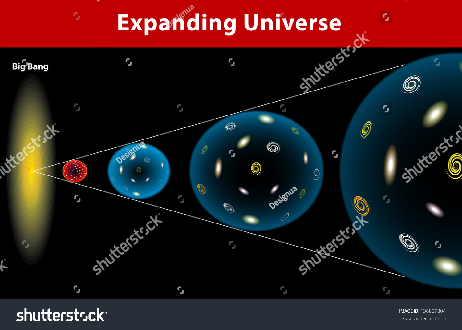the expanding universe This has been interpreted as those faraway objects moving away from us at a faster speed, one of the cruxes of the expanding universe theory that has been tied to the.