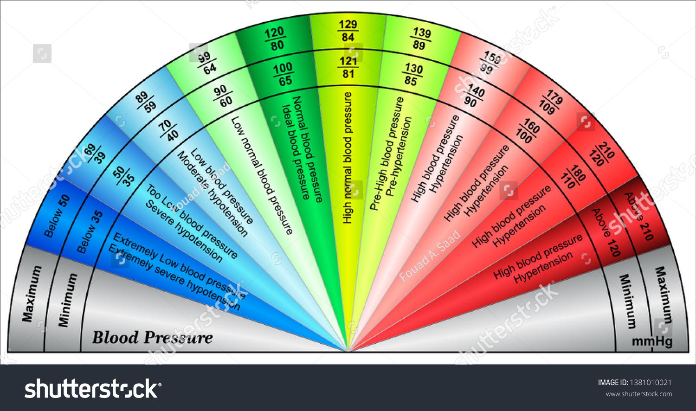 Blood Pressure Chart Numbers Normal Range Stock Vector Royalty ...