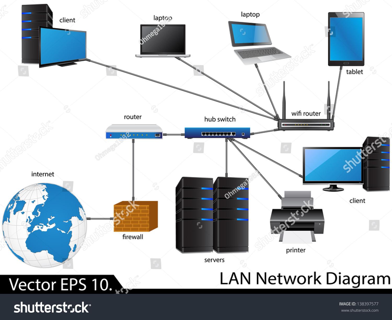 LAN Technologies