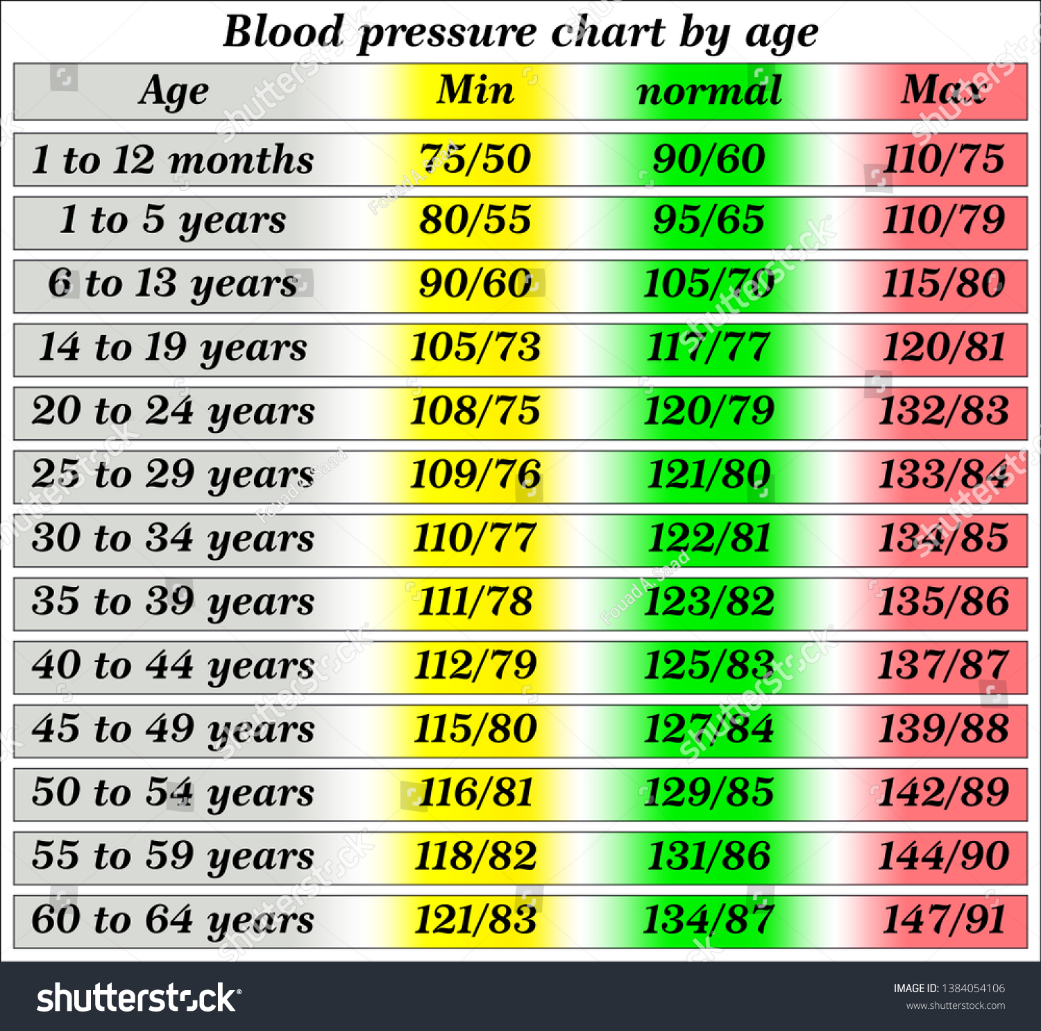 Blood Pressure Chart By Age Stock Vector Royalty Free 20