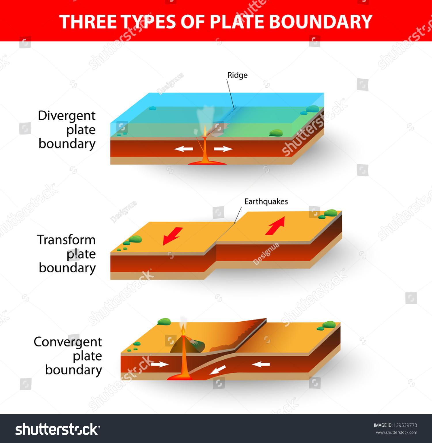 Cross Section Illustrating Main Types Tectonic Stock Illustration 139539770
