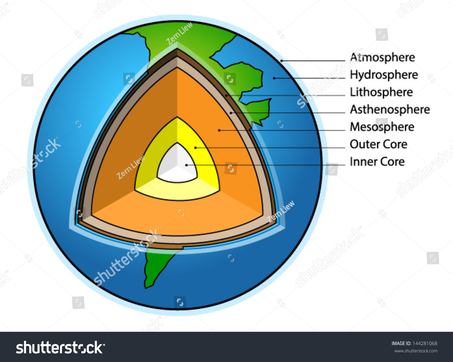Sectional diagram showing structure earth stock vector 144281068 sectional diagram showing the structure of the earth pooptronica Images