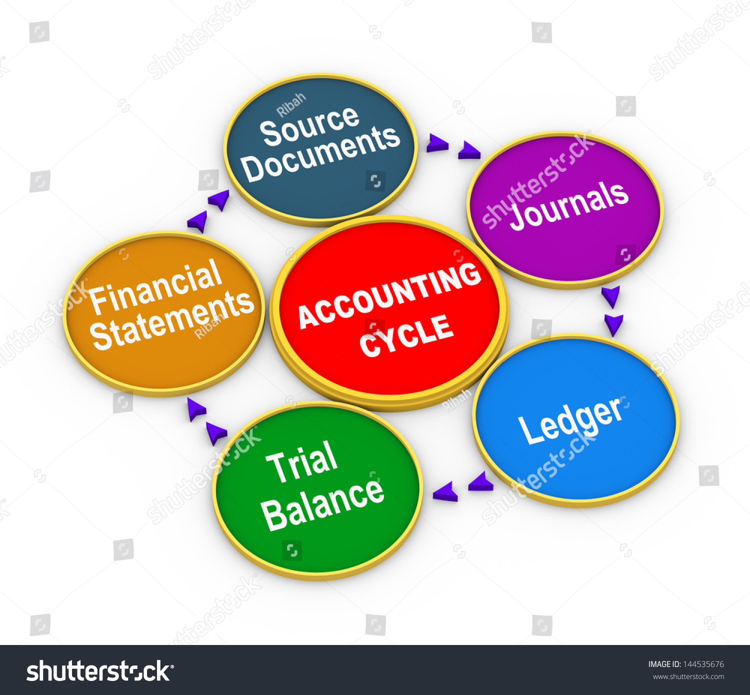 the cycle of accounting process Completing the accounting cycle after studying this chapter, you the accounting process that begins with analyzing and journalizing transactions and.
