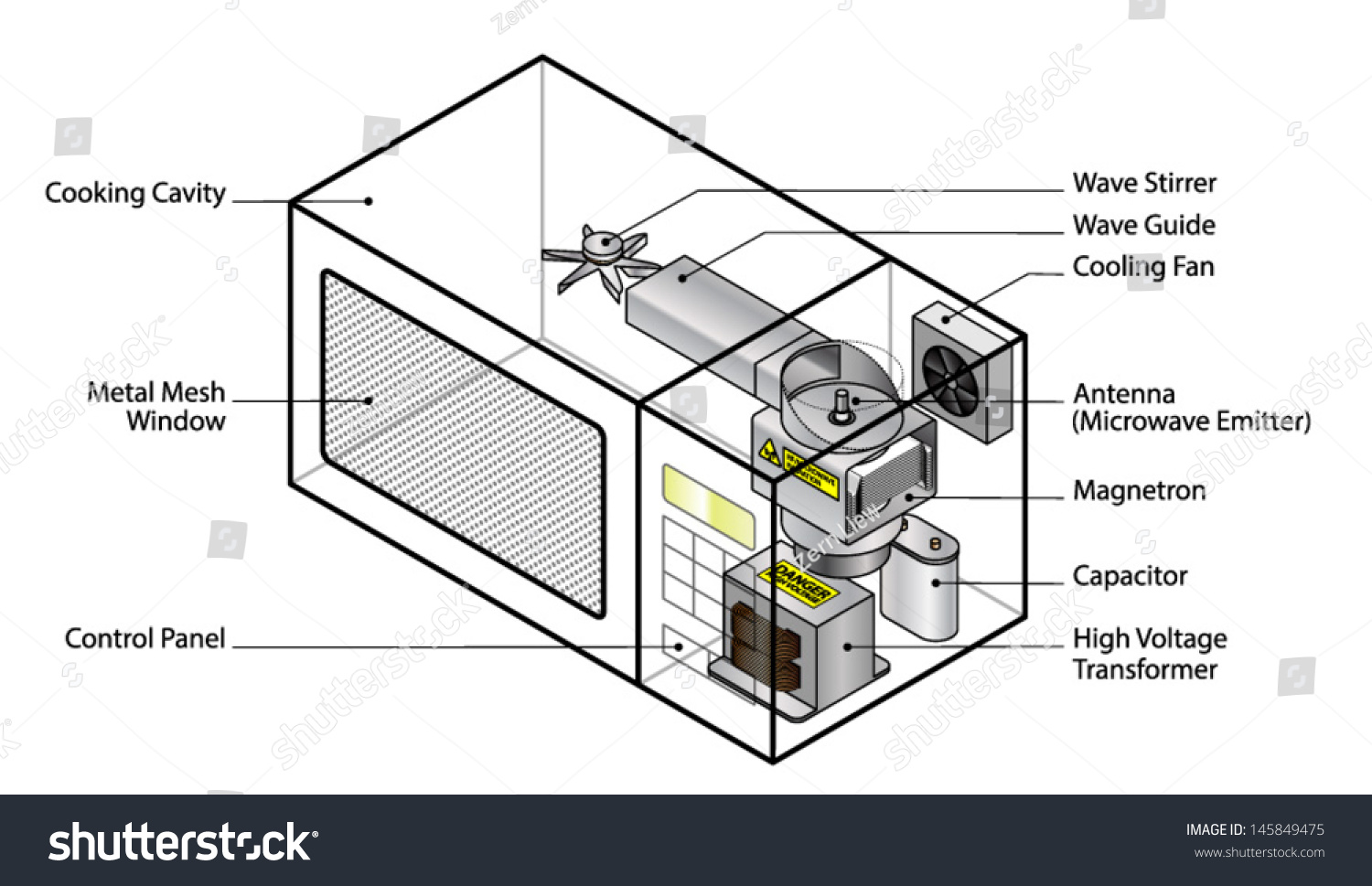 Microwave Oven Diagram ~ How does diagram microwave oven showing stock vector