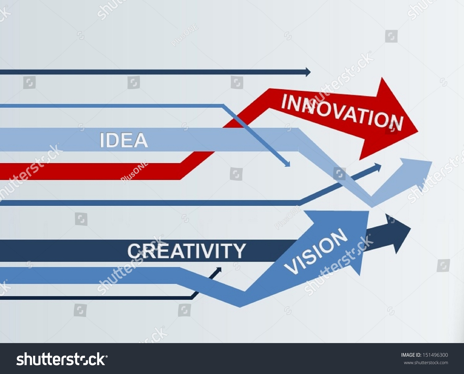 key concepts of creativity and innovation So, it can be said that innovation is not the same thing as invention, as these are two different concepts both the activities requires huge capital investment in the research process further, the invention is when something new or novel to the world is discovered, while innovation is about introducing an effective way of using, producing or .