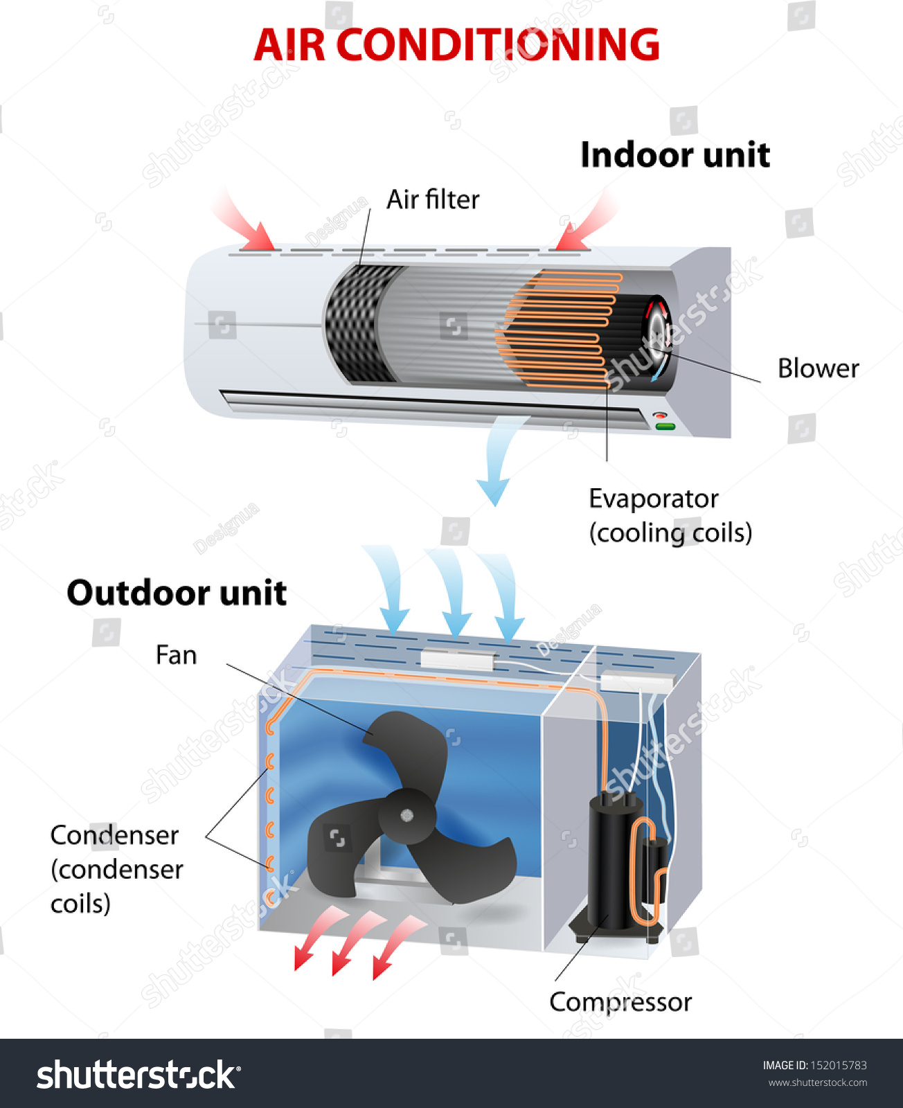 Room Air Conditioner How Does This Stock Vector 152015783