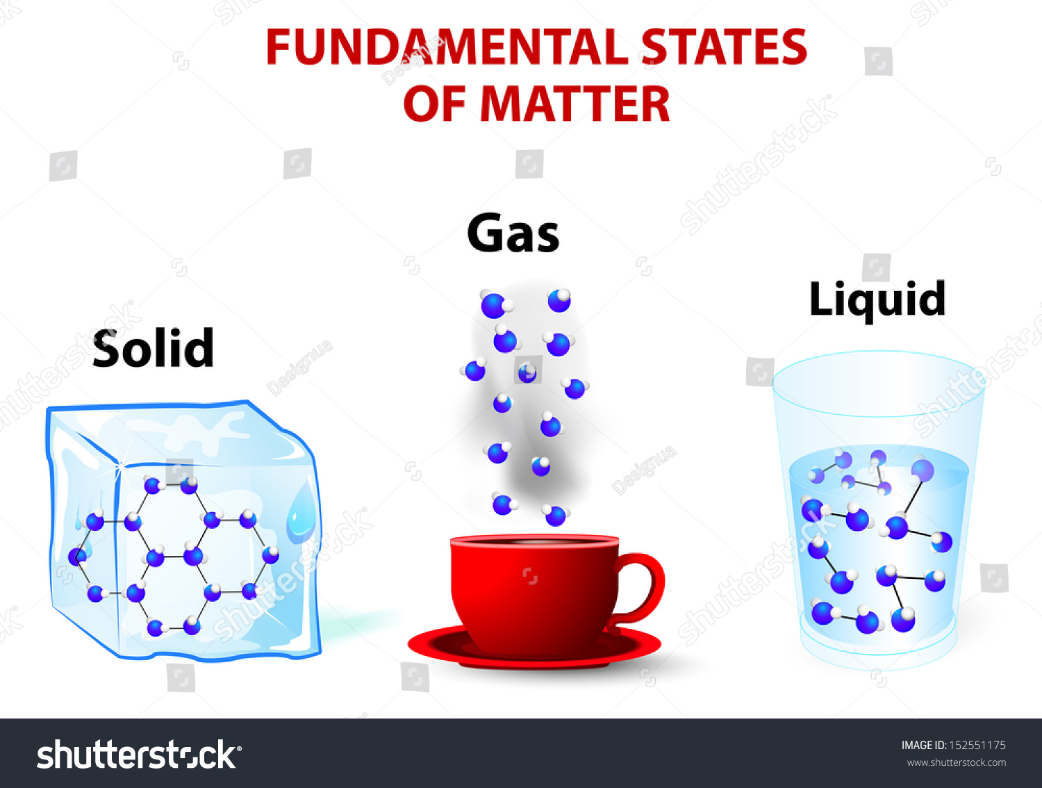 state of matter The molten state of matter by a r ubbelohde j h robertson acta cryst (1980 ) a36, 158 chemical physics of solids and their surfaces vol 7 senior.