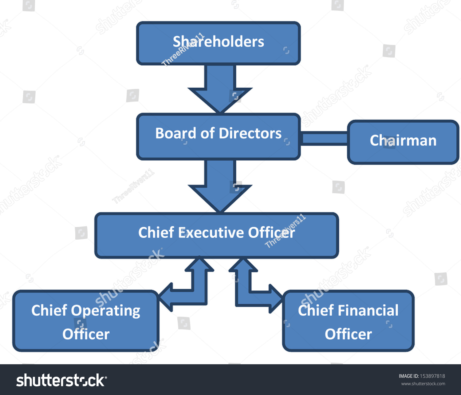 corporate org chart  diagram structure of ownership  power and    save to a lightbox