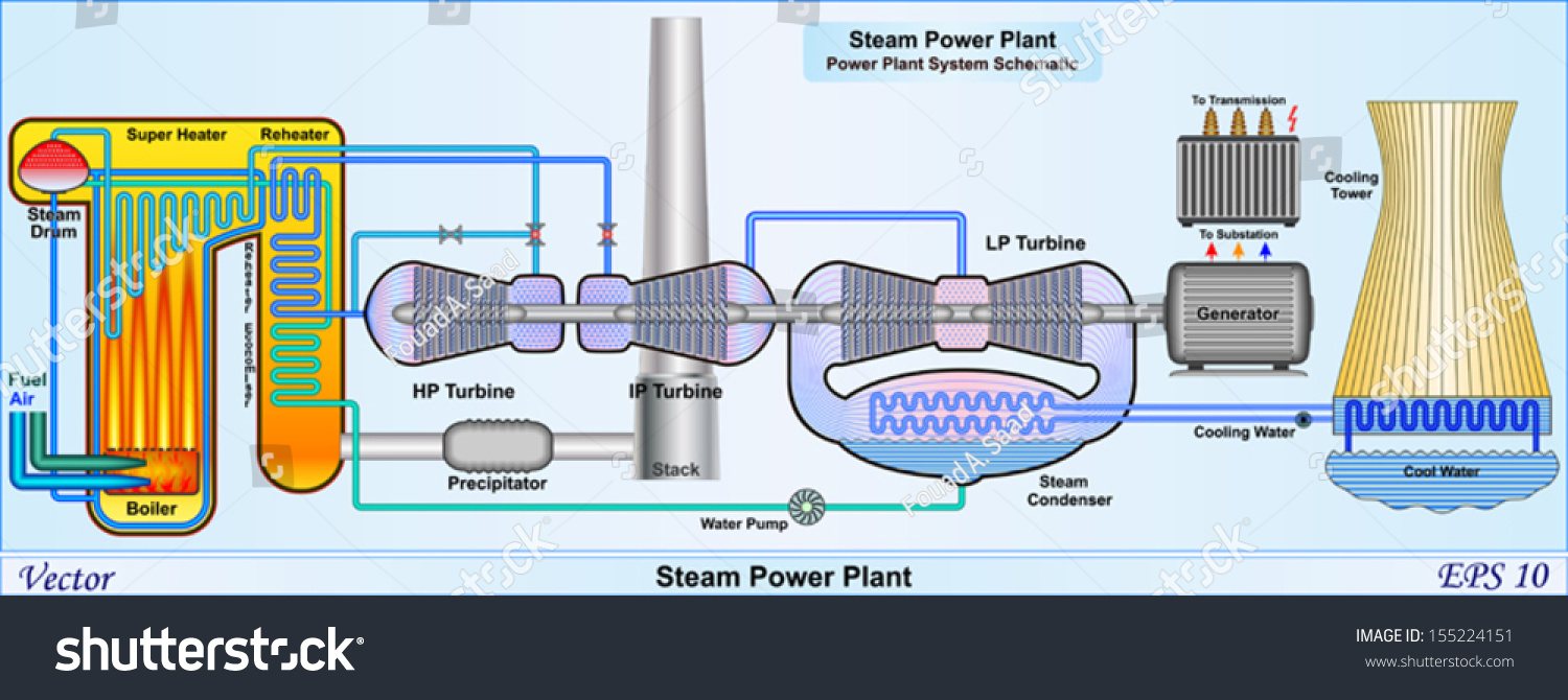 Steam Power Plant System Stock Vector Royalty Free Hydro Circuit Diagram Schematic