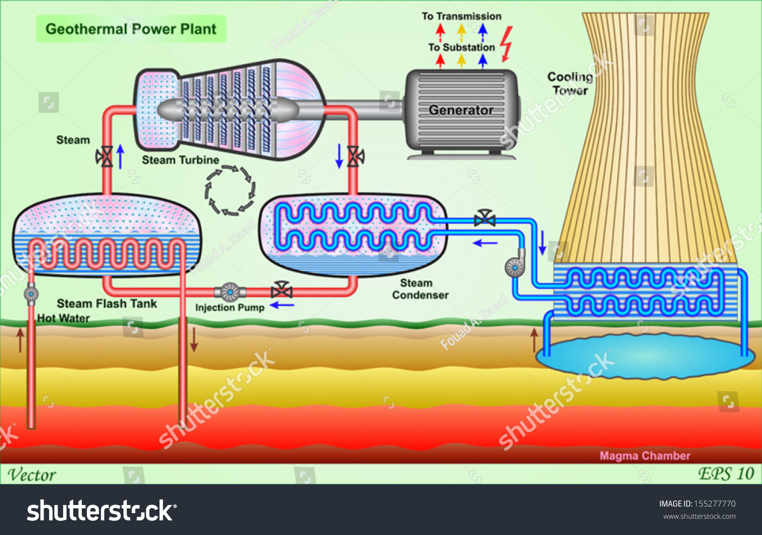 Geothermal Power Plant Stock Vector Illustration 155277770 ...
