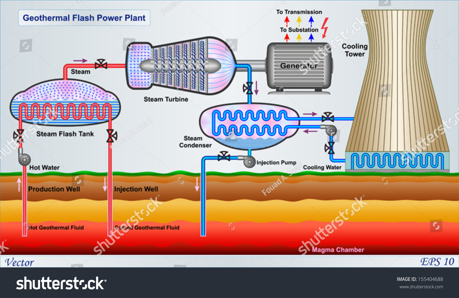 geothermal flash power plant diagram stock vector