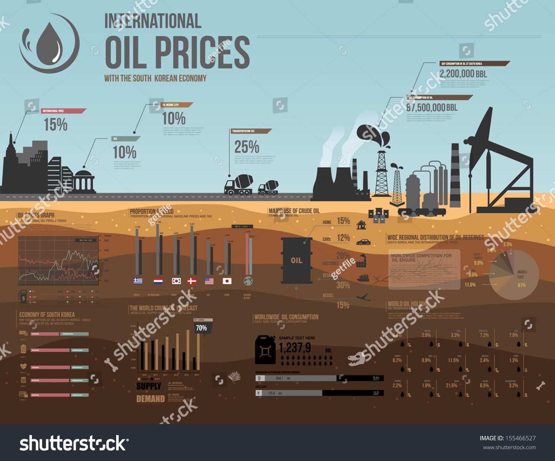International oil market essay