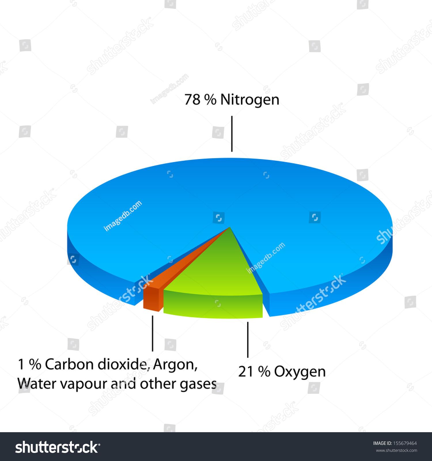 Air Composition Pie Chart Stock Illustration 155679464 Shutterstock