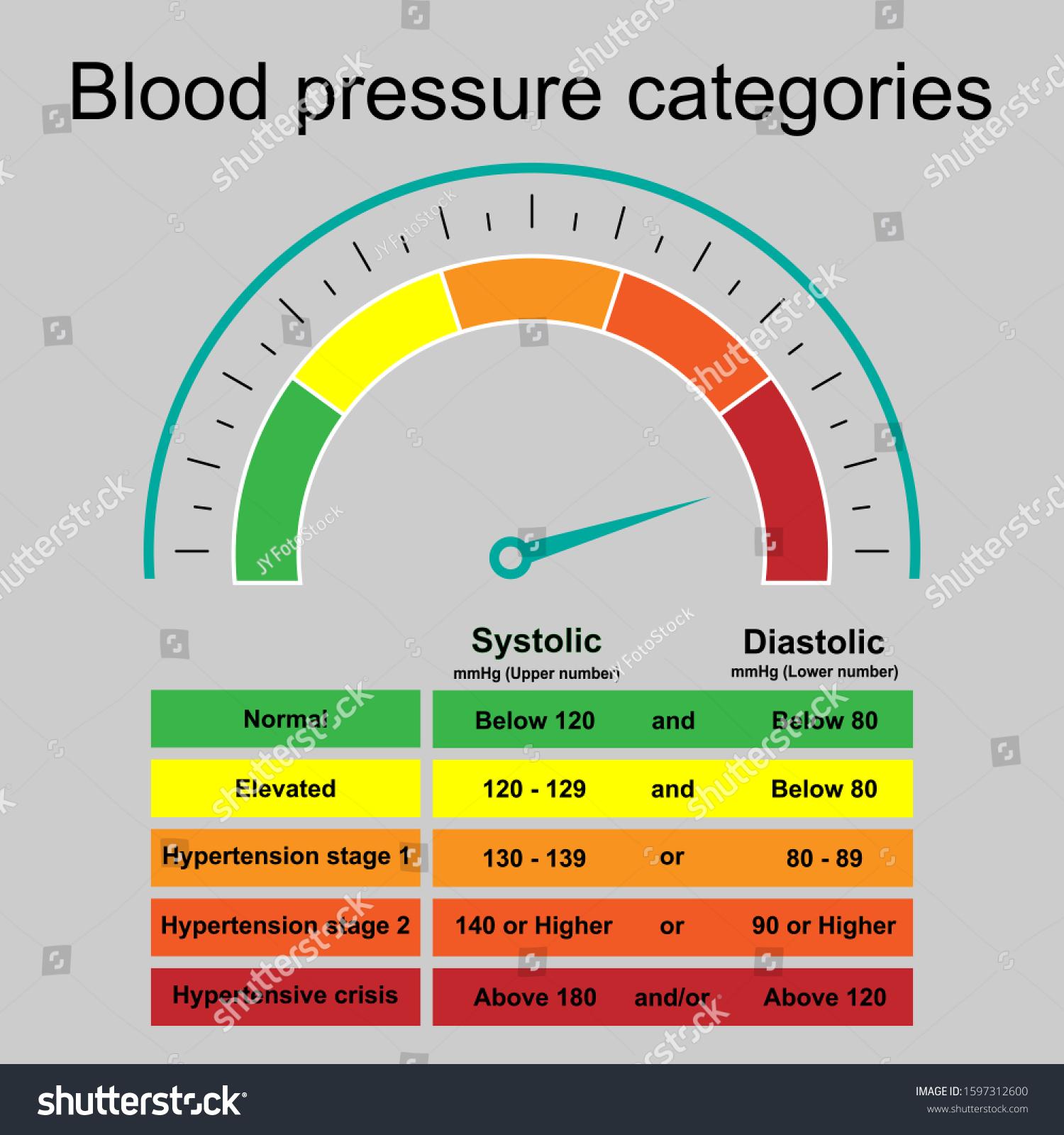 Suchen Sie nach Table Blood Pressure Categories Infographic ...
