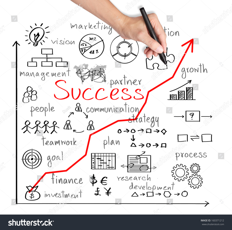 Business writing process prewriting