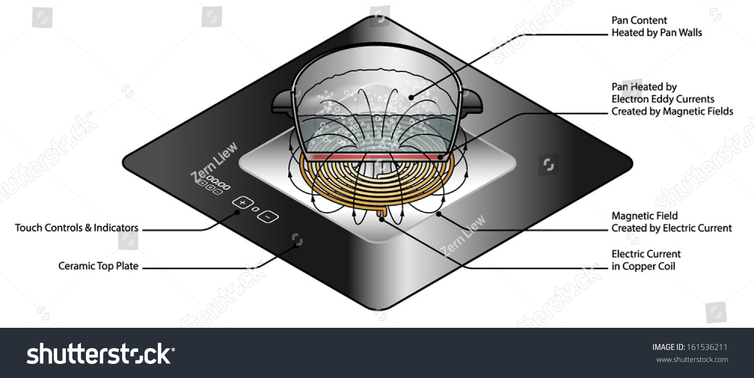 An Exploded Diagram Of An Induction Cooker  With Text Labels  Stock Vector Illustration