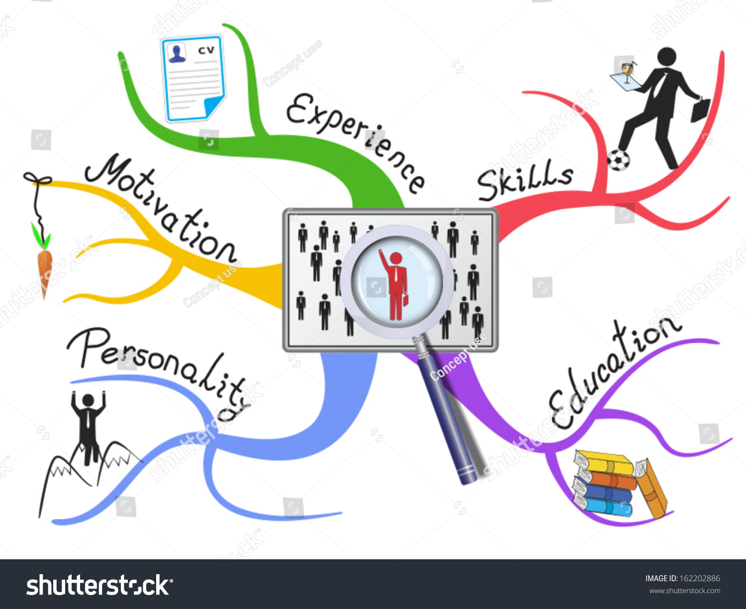 job searching factors colorful diagram important stock vector job searching factors as colorful diagram important and required abilities are introduced on the branches
