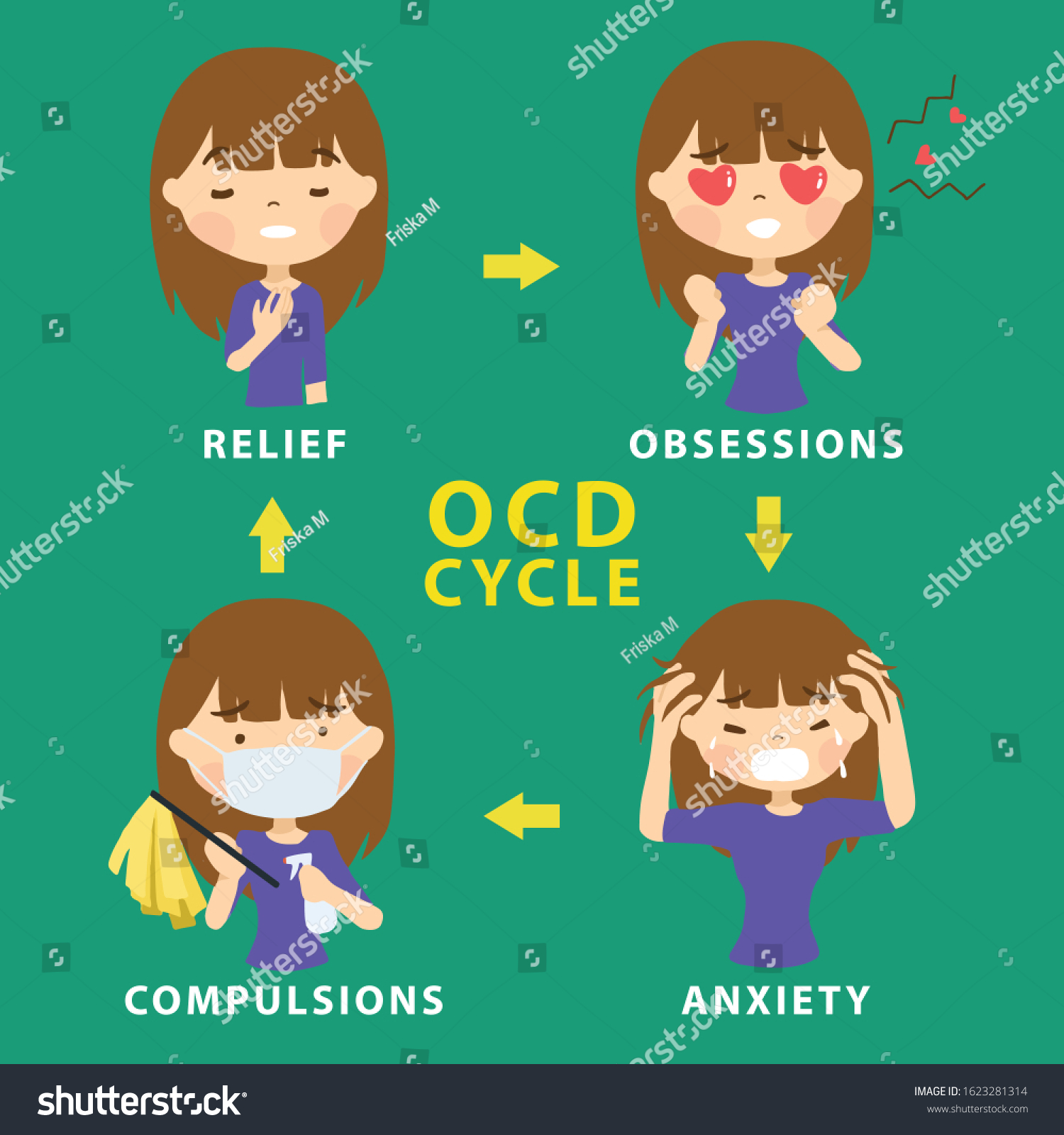 Ocd Obsessive Compulsive Disorder Cycle Mental Stock Vector ...
