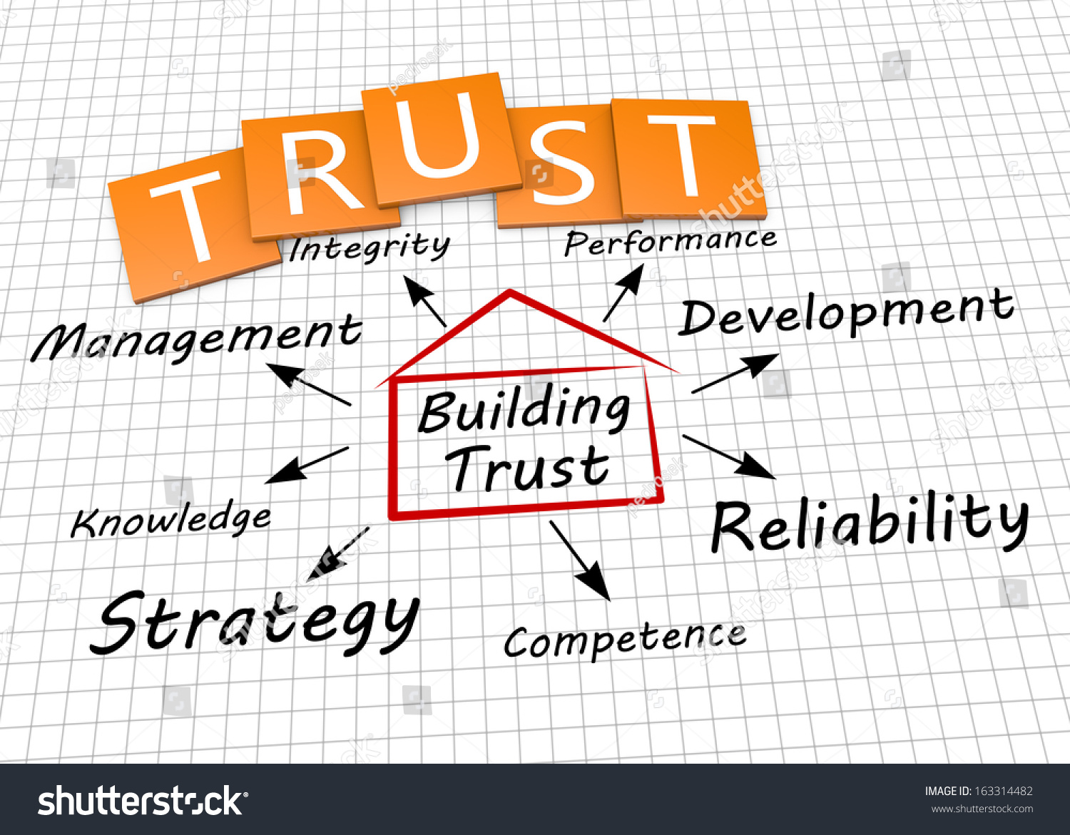 trust reliability consistency and relationship building Be consistent and reliable in all marketing as with all relationships, an important  part of building trust between two parties is consistency establishing a content.