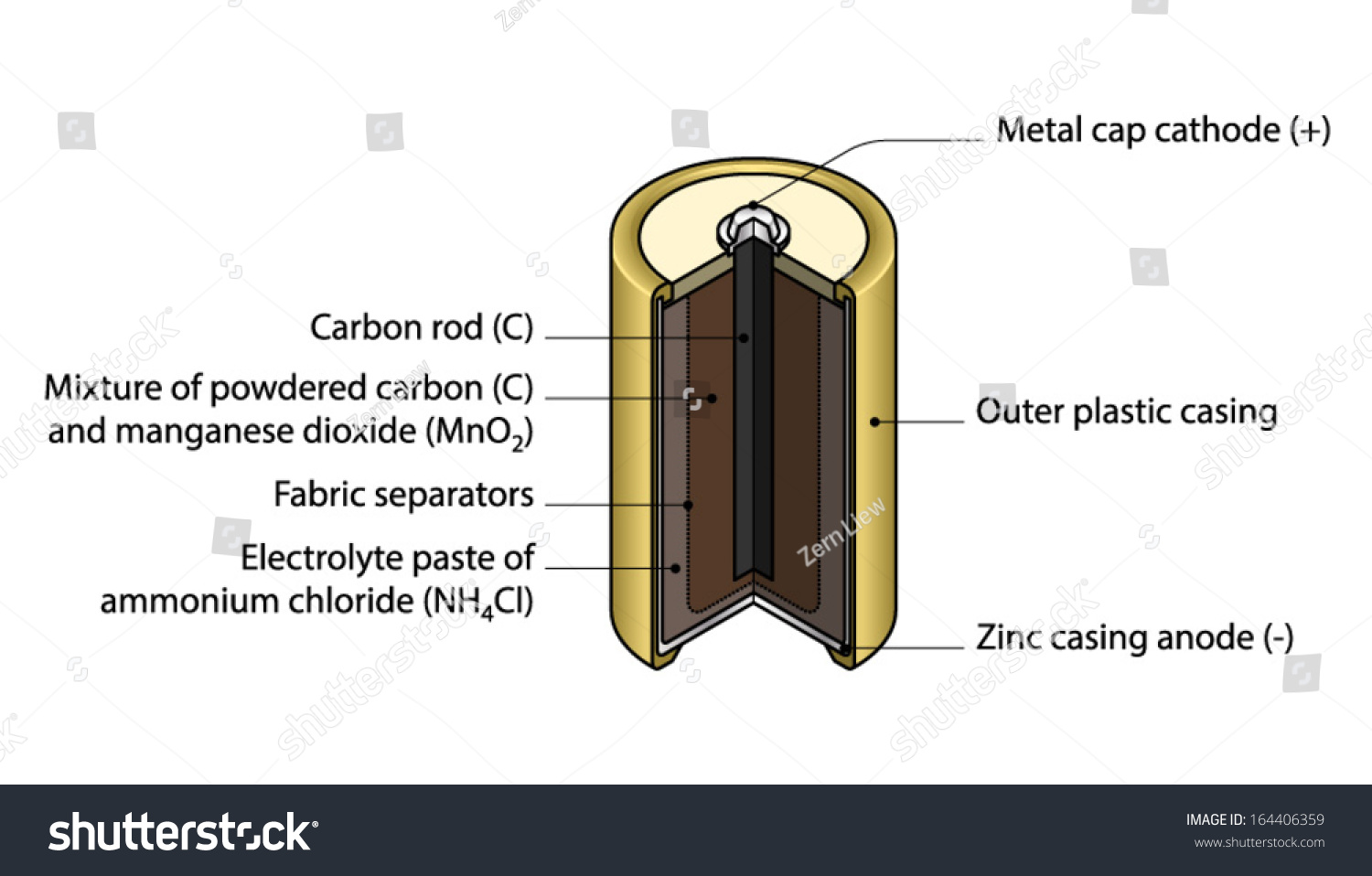 Crosssection cutaway diagram dry cell battery stock vector cross section cut away diagram of a dry cell battery with text pooptronica