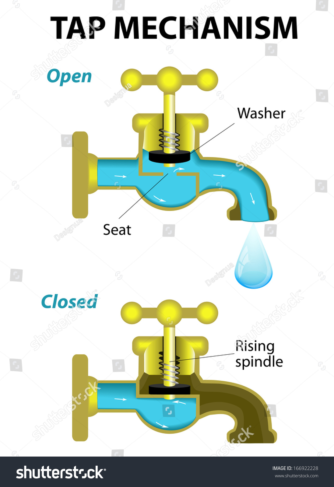 water tap mechanism open and close diagram stock photo. Black Bedroom Furniture Sets. Home Design Ideas