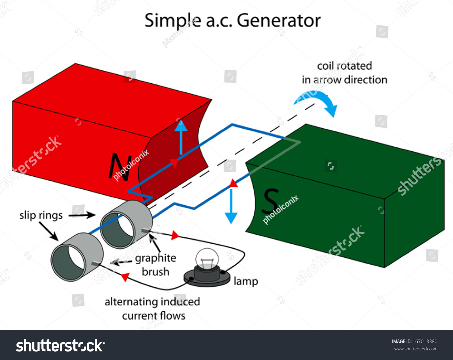 illustration simple ac generator stock vector 167013380 Gaussian Curvature Normal Vector show vector is normal to plane