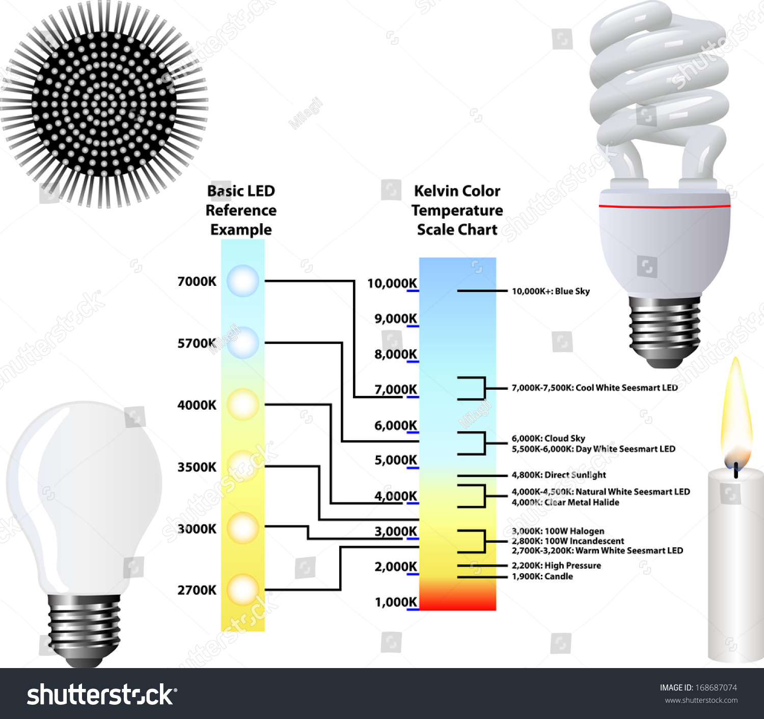 Light Color Temperature Chart Incandescent Bulb Diagram Free Download Wiring Scribblekids Org