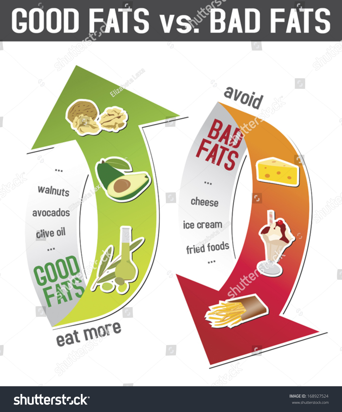 Fat Vs Saturated Fat 53
