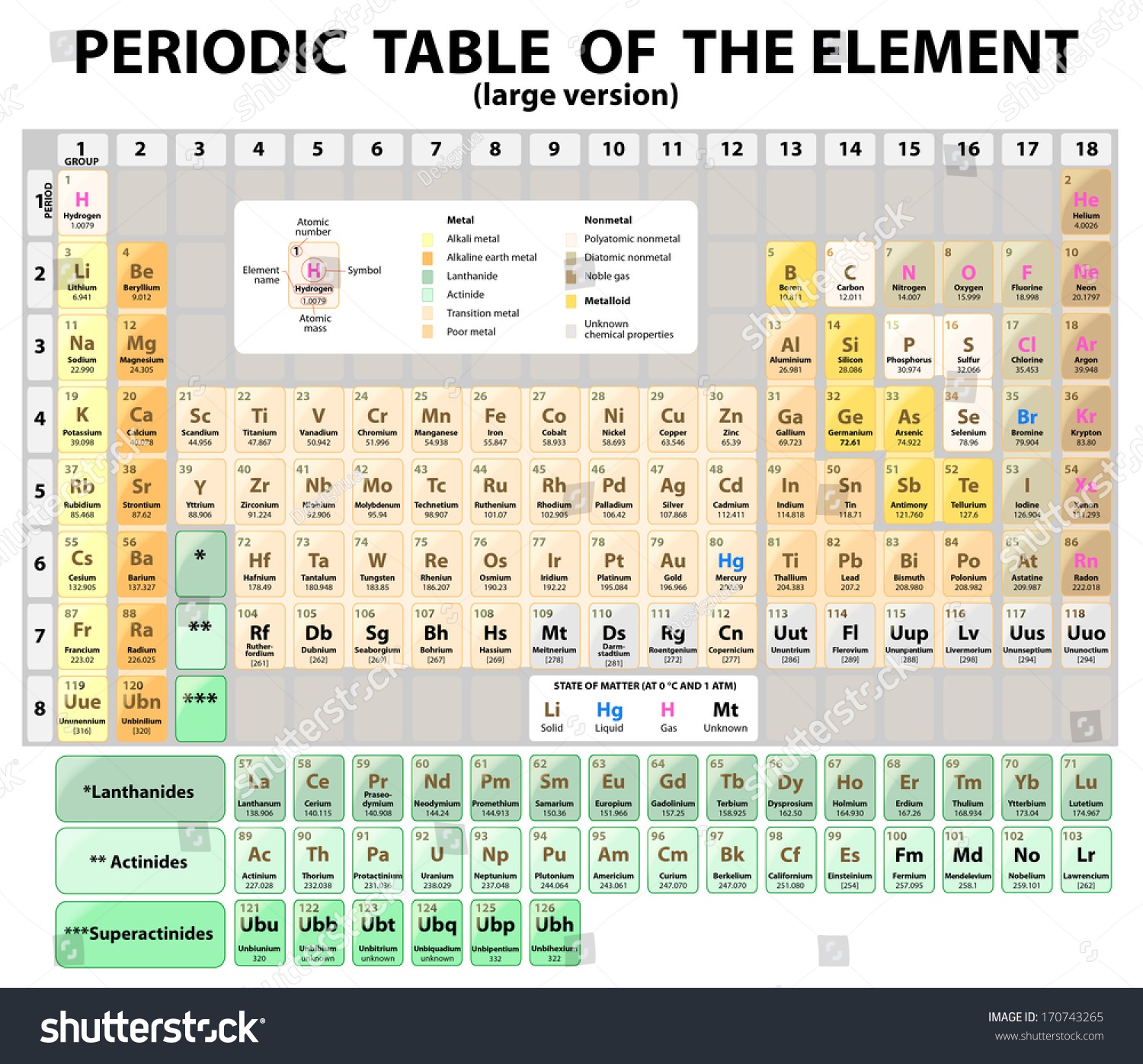 Royalty free periodic table of the elements with 170743265 stock periodic table of the elements with atomic number symbol and weight large version gamestrikefo Gallery