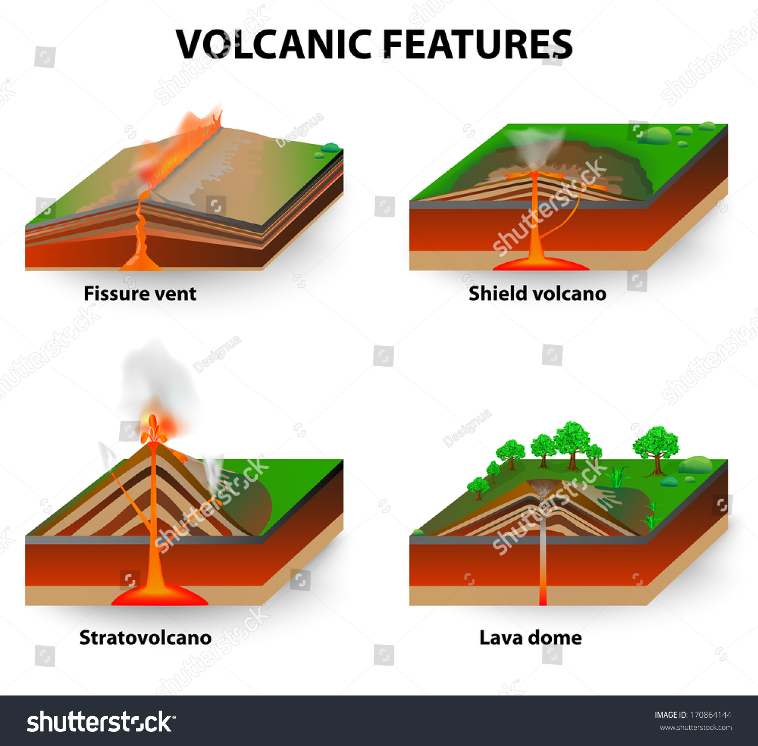 Volcanic features fissure vents shield volcanoes stock illustration fissure vents shield volcanoes lava domes and stratovolcano diagram ccuart Images