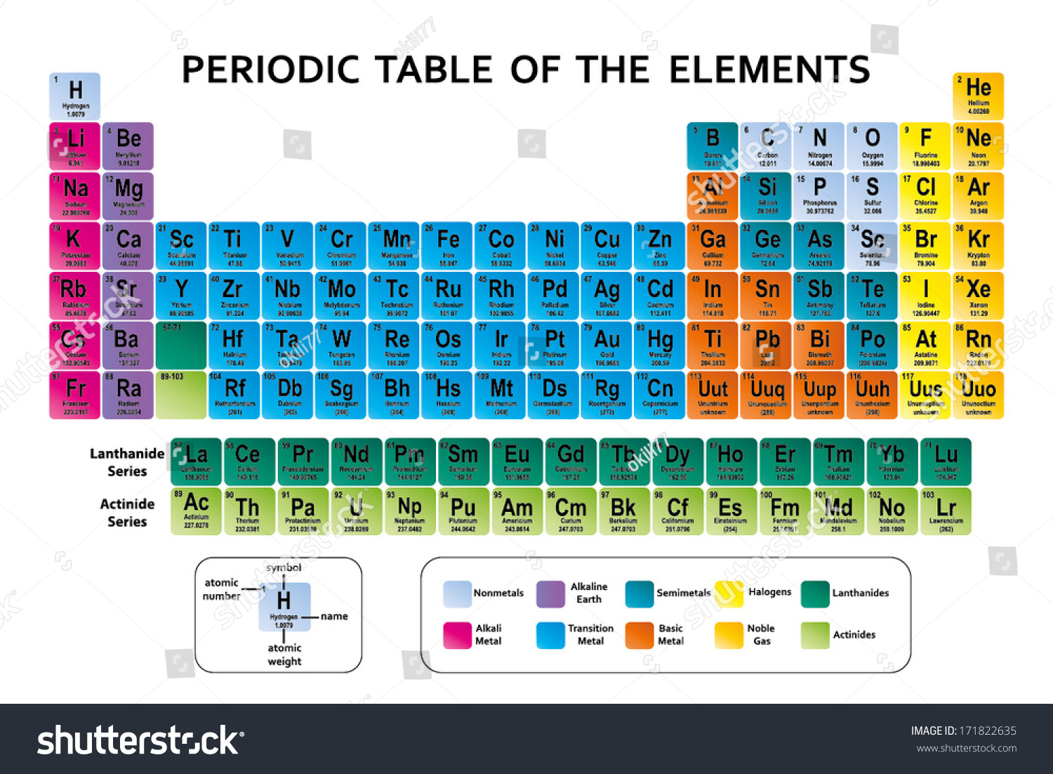 Periodic table elements vector stock vector 171822635 shutterstock periodic table of the elements vector gamestrikefo Gallery