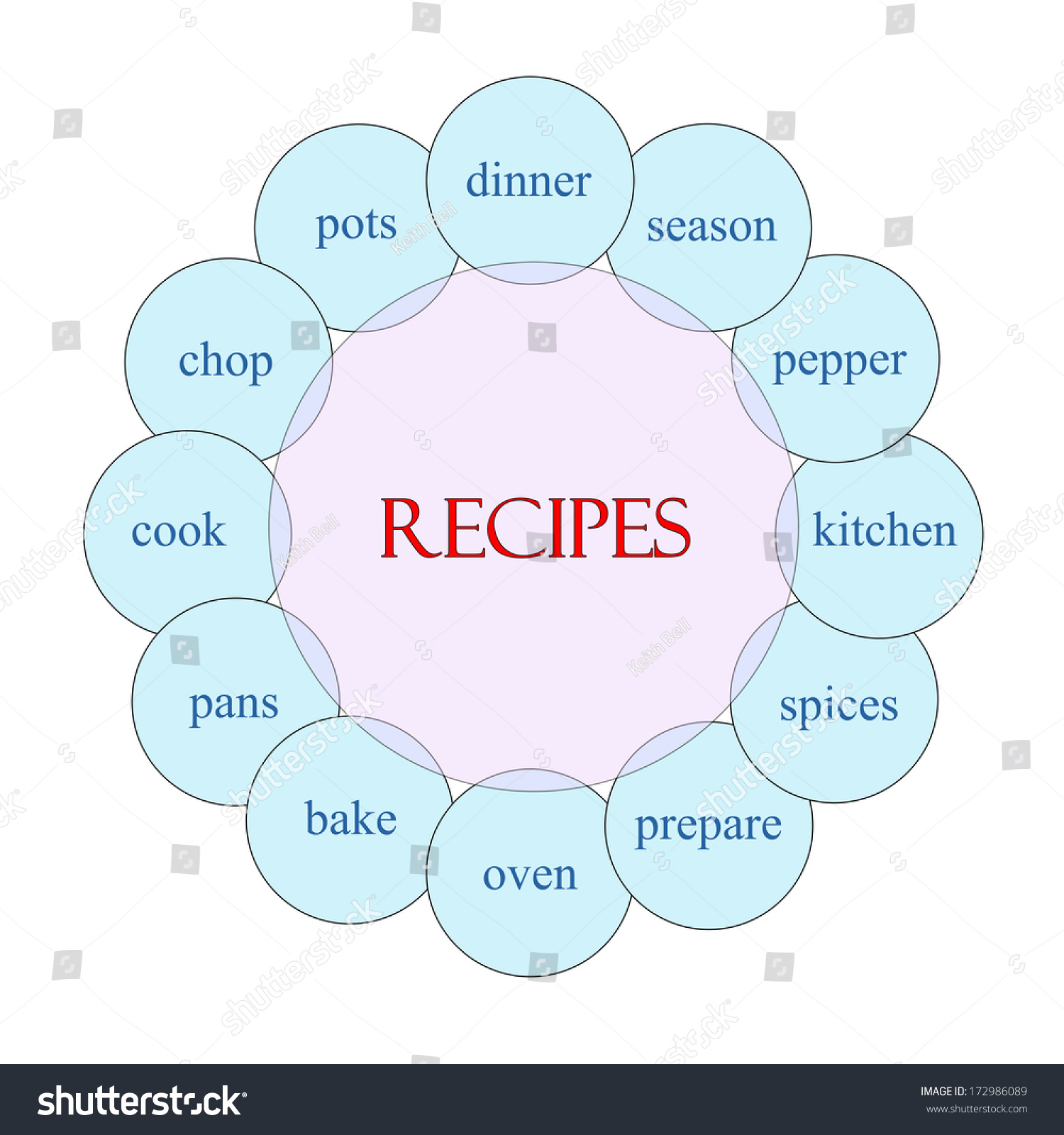 Recipes concept circular diagram pink blue stock illustration recipes concept circular diagram in pink and blue with great terms such as dinner season pooptronica Images
