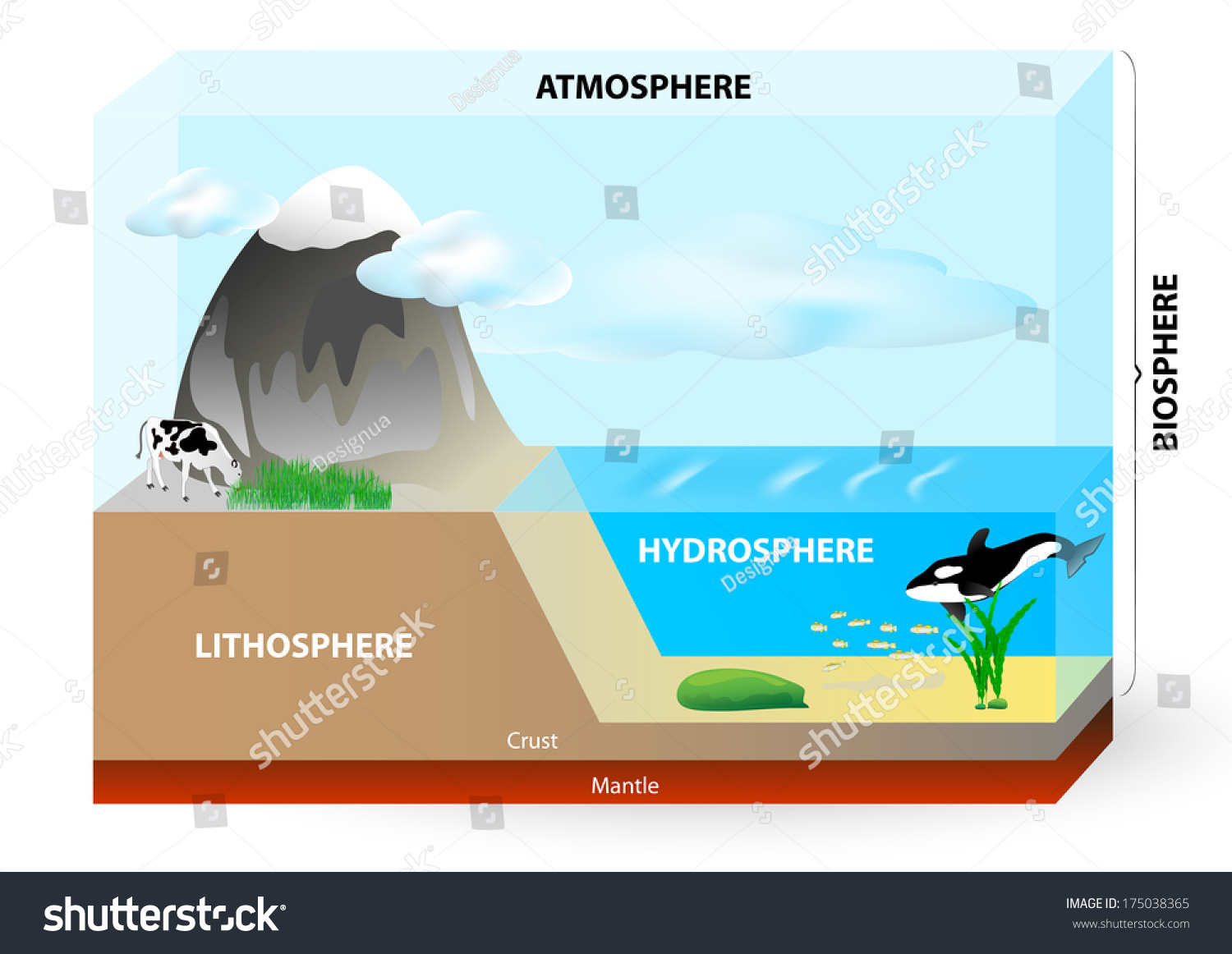 Earth consists of Lithosphere (Land), Hydrosphere (Water), Atmosphere ...