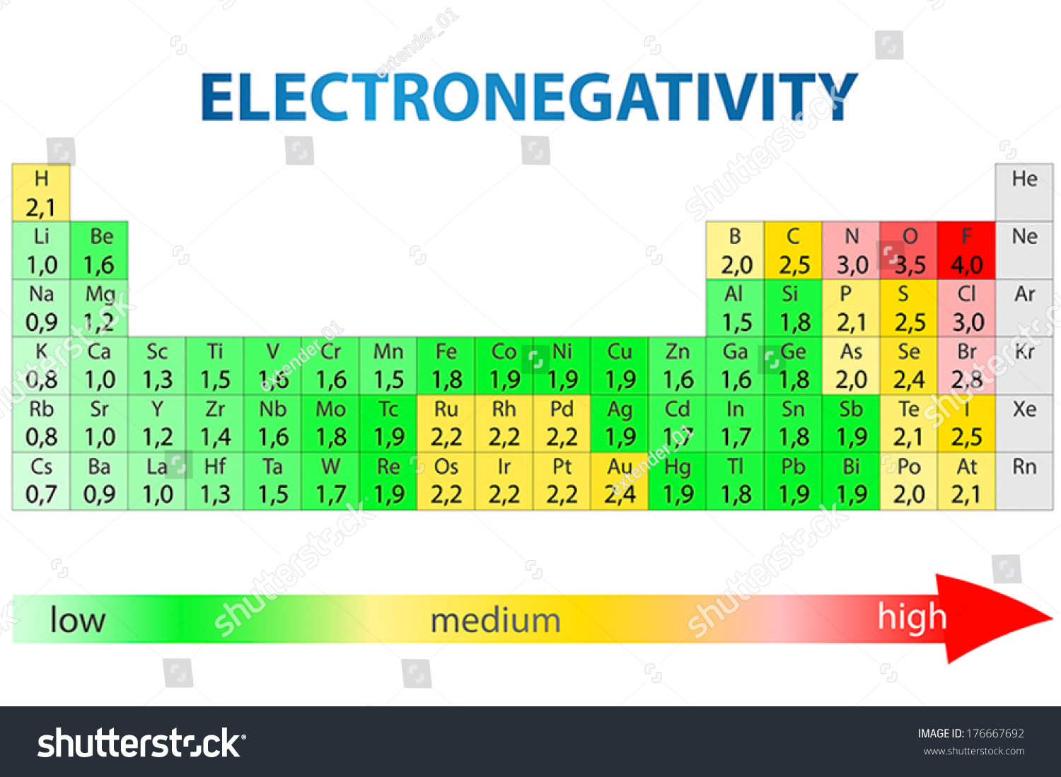 Periodic table elements electronegativity values stock vector periodic table of elements with electronegativity values urtaz Gallery
