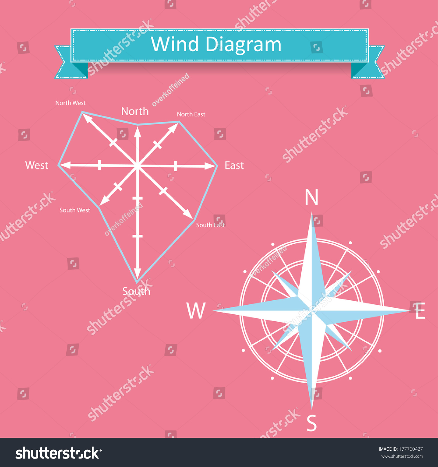 Wind Rose Diagram Compass Vector North Stock Royalty Free Of And With West South East Directions