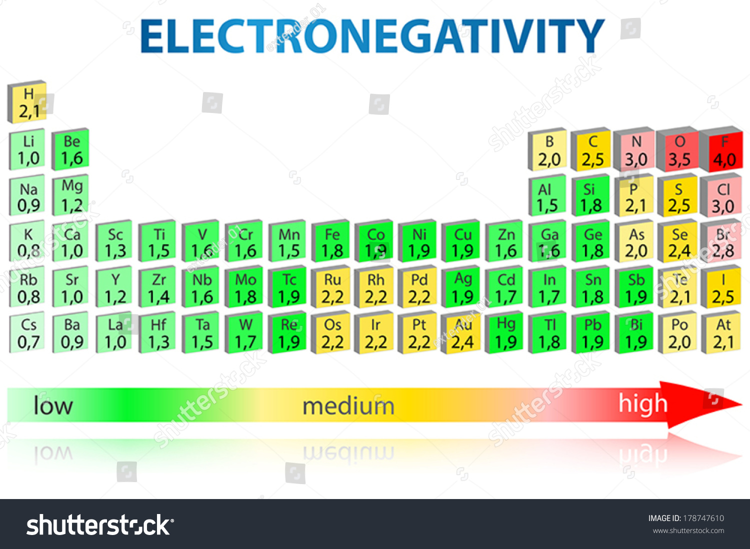 Periodic table elements electronegativity values stock vector periodic table of elements with electronegativity values gamestrikefo Images