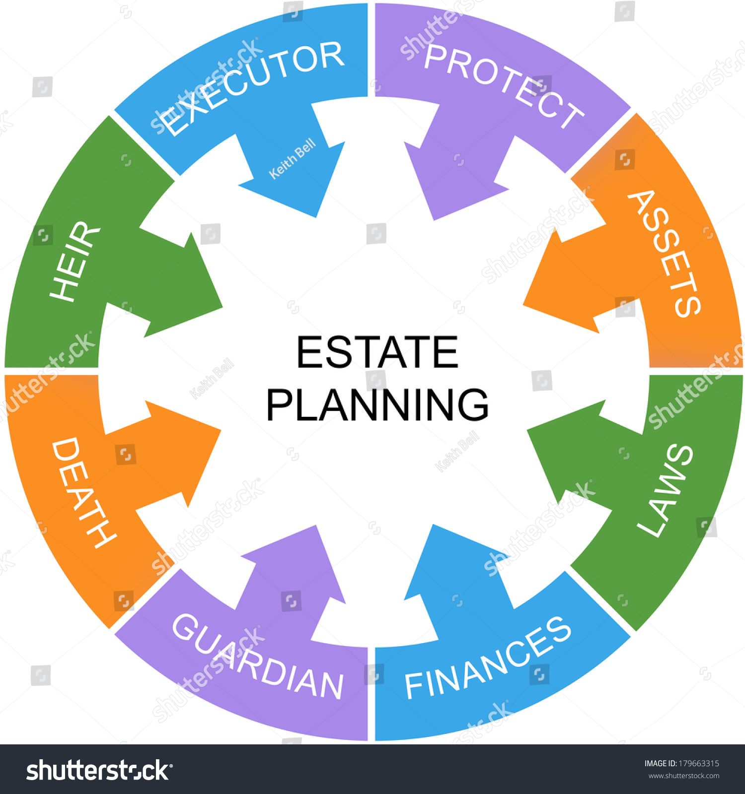 Estate Planning: Estate Planning Word Circle Concept Great Stock