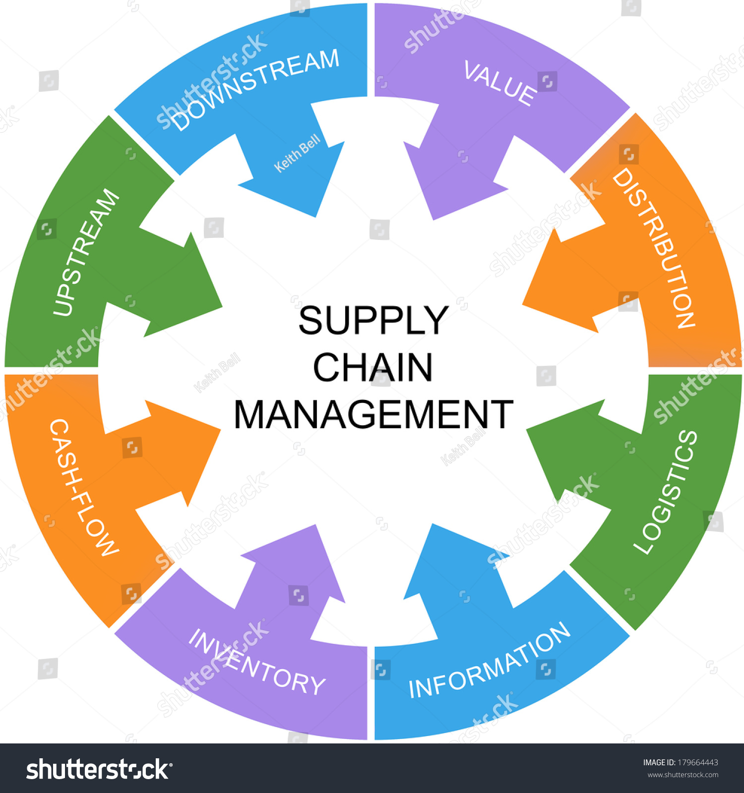 "value chain management thesis Value chain analysis is a framework used to investigate how best to produce the greatest available value to customers shank and govindarajan (1993) has stated that ""the value chain for any firm is the value-creating activities all the way from basic raw material sources from component suppliers through to the ultimate end-use product delivered into the final consumers' hands."