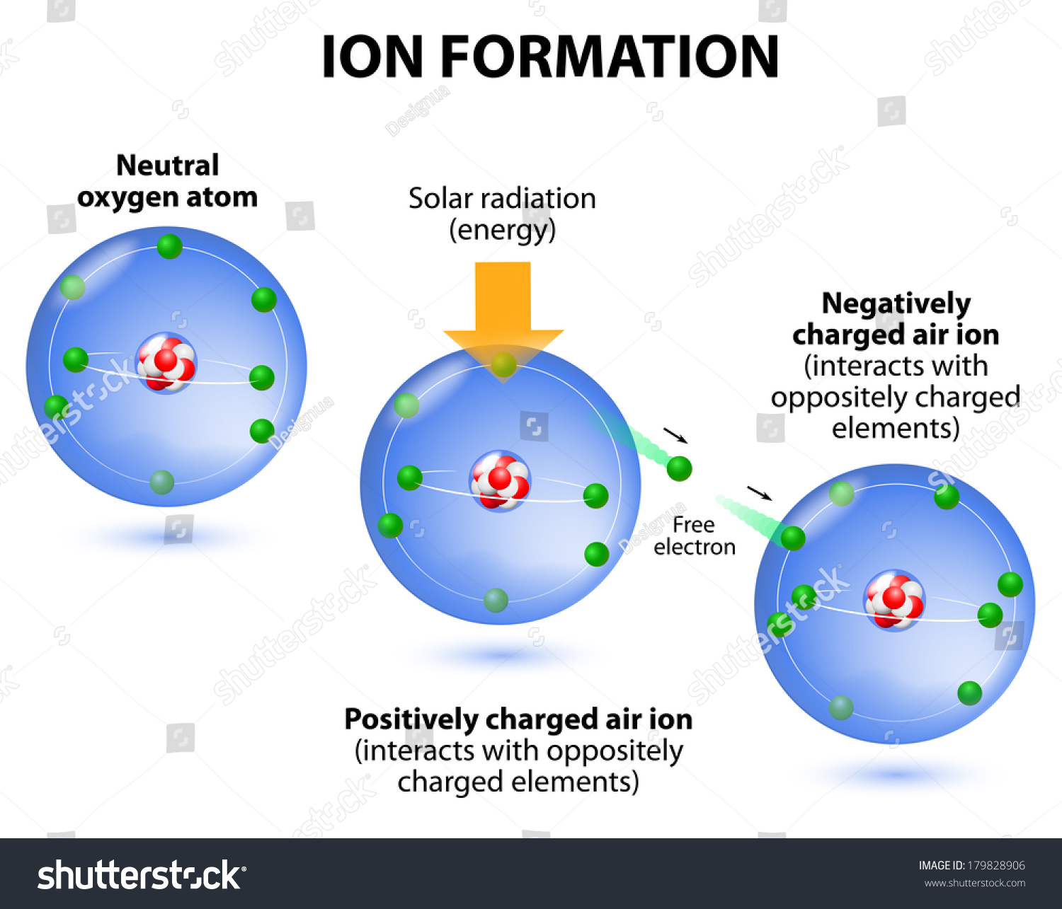 Air Ions Formation Diagram Oxygen Atoms Stock Illustration 179828906 Atomic Structure