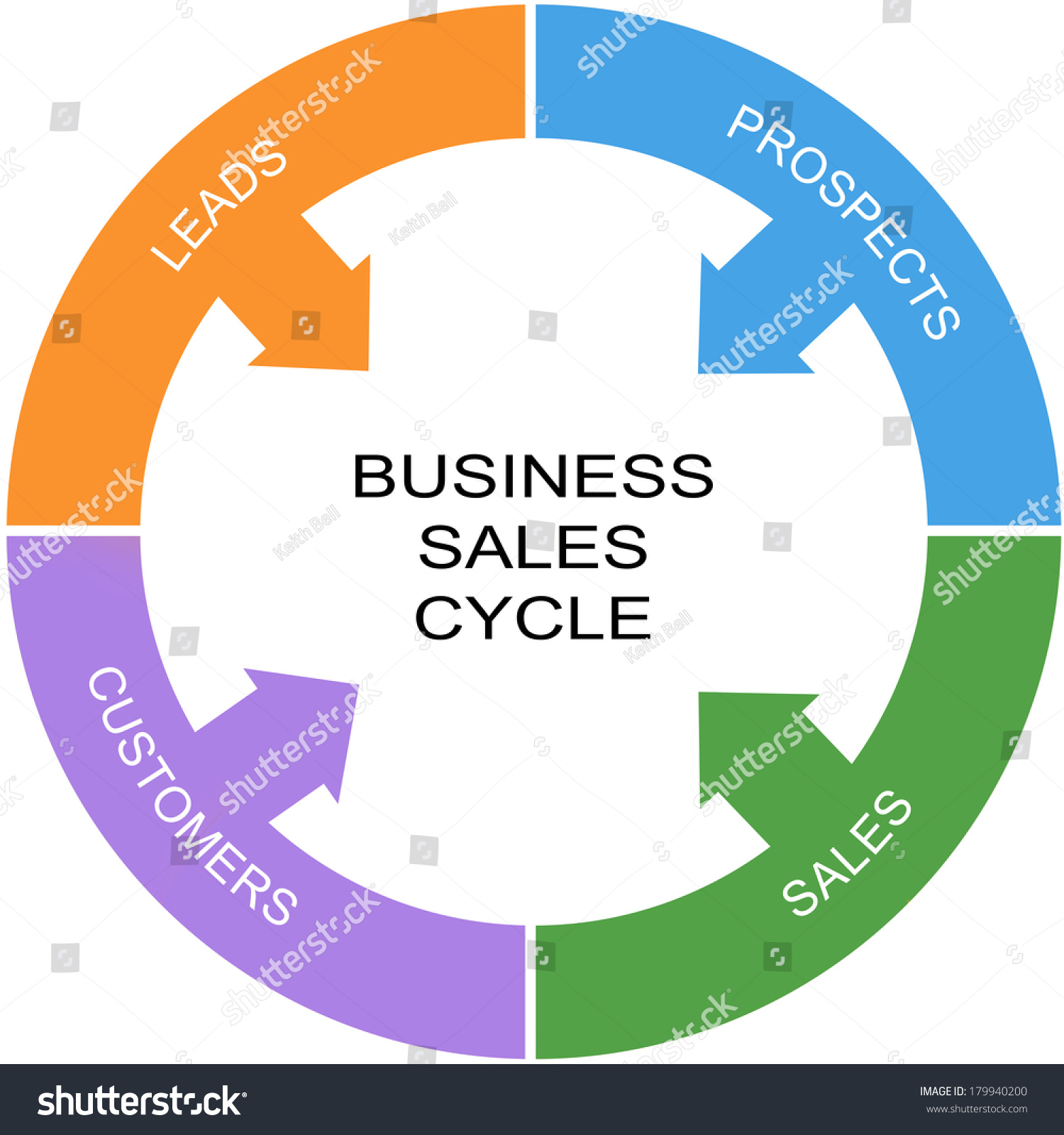 business sales cycle word circle concept with great terms such as    save to a lightbox