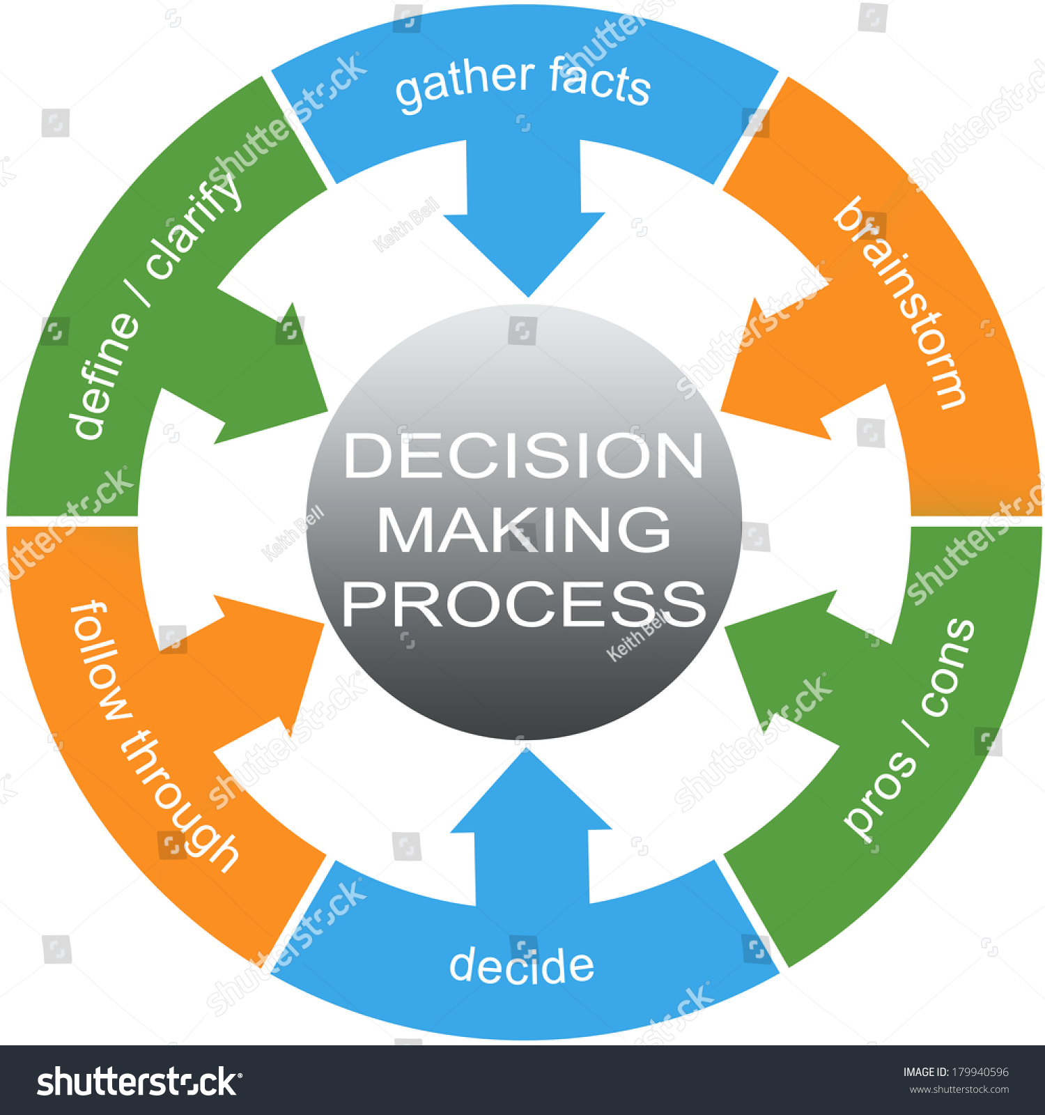 Decision Making Process Word Circles Concept Stock Illustration ...